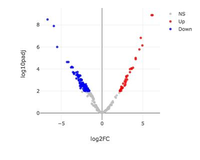 Differential gene expression analyses