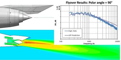 Engines are attached to the aircraft by a pylon that distorts the otherwise uniform flow as shown in the CFD colour plot. A prediction of the noise using the ISVR's LRT code is compared to measured da