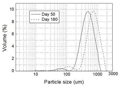 The size distribution of granular sludge on different operational days
