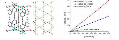 Left: structure of [Cu3(bpac)3(CO3)2](ClO4)2∙H2O; Right: selectivity of gas sorption of [Ni(diol)]