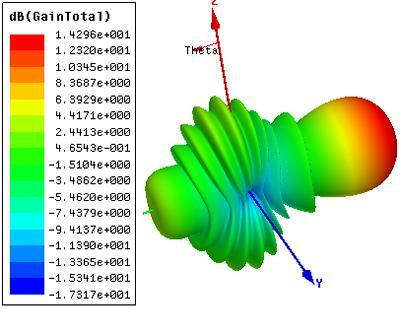 Yagi Antenna propagation model