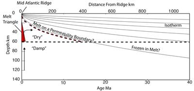 Schematic of potential mechanisms that define the oceanic lithosphere, from the mid-ocean ridge to 40 My old seafloor.