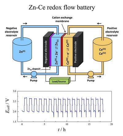 Zn-Ce RFB diagram
