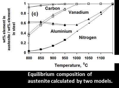 of austenite calculated by two models.