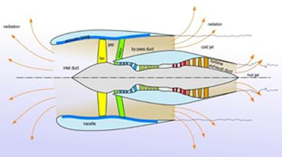 Figure 1 Schematic of aircraft engine showing acoustic linings