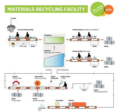 Recycling process map