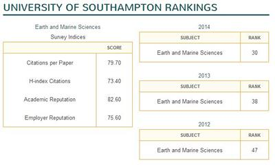 Southampton Earth & Marine Sciences rankings since 2012
