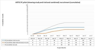 Recruitment graph to end February 2017