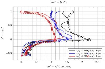 Figure 2: LBM-LES simulation of a porous medium made of spheres. Time-averaged velocity fluctuations in a plane of maximum porosity.