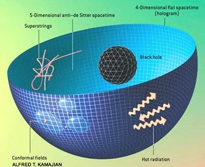 String Theory and Holography group