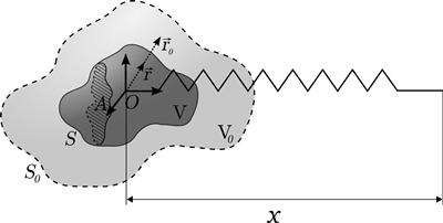 Fig 4: a shape-changing oscillator subject to added-mass pumping