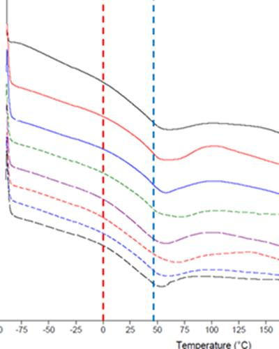 Differential scanning calorimetry (DSC) of different aged specimens – unlike epoxy resin, no variation in glass transition temperature of linseed with age (hollow at blue dotted line constant)