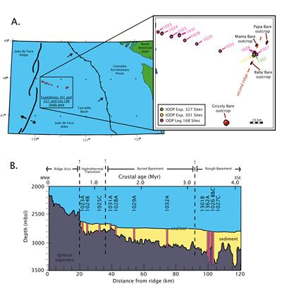 Figure 2: A. tectonic setting of the eastern Juan de Fuca Ridge Flank. B. Location of ODP and IODP drill sites.