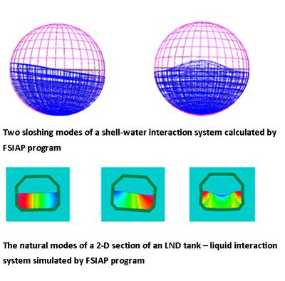 Fluid structure interactions | Engineering | University of