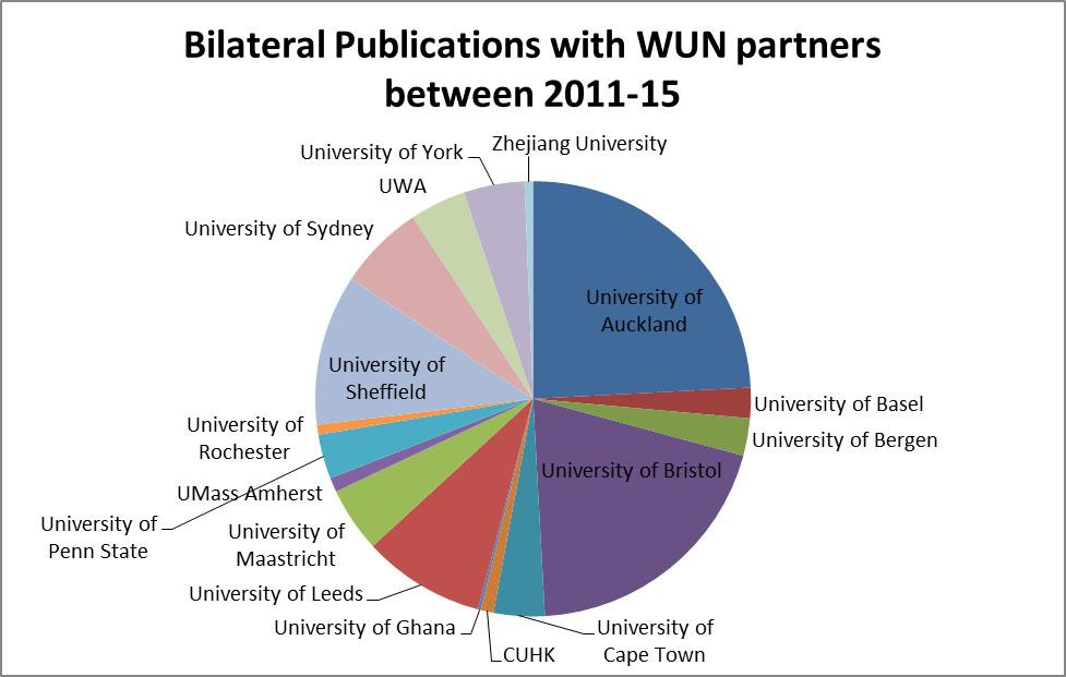 Bilateral Publications with WUN partners
