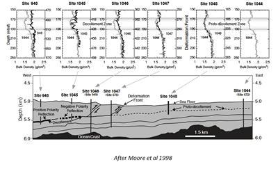 Figure 2 after Moore et al (1998)