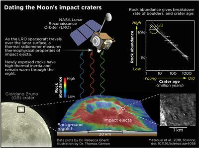 Dating the impact craters