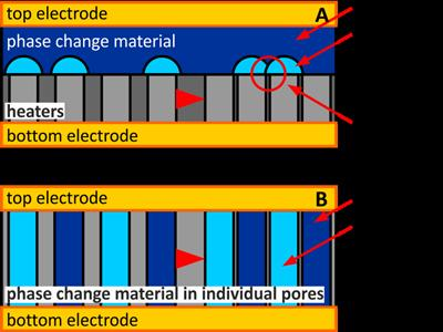 Schematics of phase change random access memory device structures. The downscaling issues with the thin film structure (A) are highlighted and an alternative structure is shown (B).