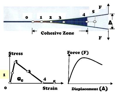 Cohesion zone modelling