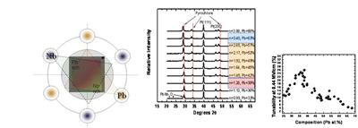 High throughput synthesis and screening of function metal oxide phases