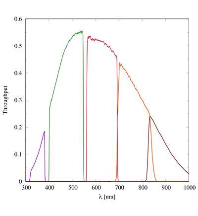 throughput-estimation