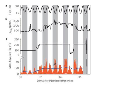 Our inventions measures carbon dioxide leaks from the seabed (orange line) – from Nature Climate Change (doi: 10.1038/nclimate2381)