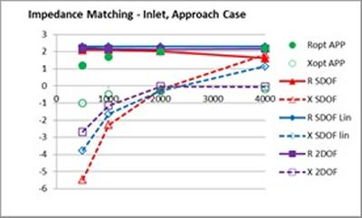 Figure 7 Liner impedance matching