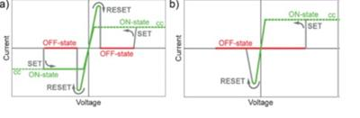 Figure 3: a) Unipolar switching b) Bipolar switching