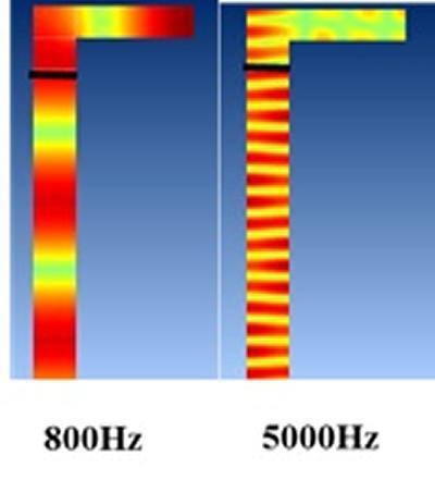 Figure 9 Innovative Liner designs - ACTRAN FEM modelling