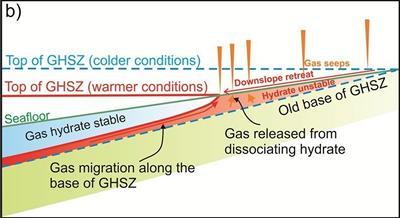 Schematic illustration explaining ocean warming and downslope retreat of the upper edge of the gas hydrate stability zone at the seabed.