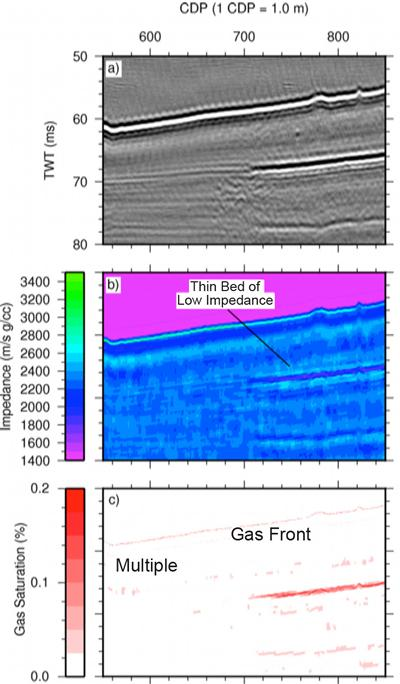 Field Sparker seismic section (a), inverted relative impedance section (b), and calculated gas saturation profile (c)