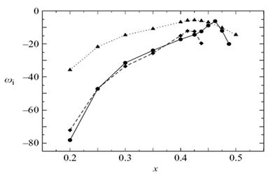 Linear stability rates for three different aerofoil configurations, showing that all cases are absolutely stable (imaginary part of the frequency w1<0 for all x up to the end of the separation bubble