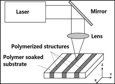 The sensor relies on the implantation of specific polymer chemicals