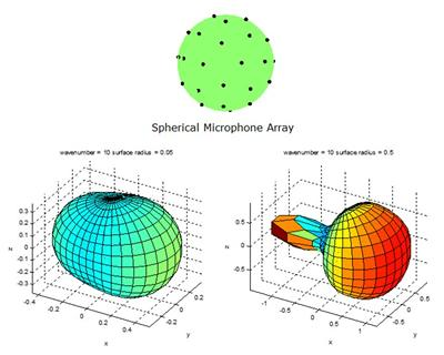 Beampatterns of individual omnidirectional microphone element of a rigid spherical array computed with the BEM