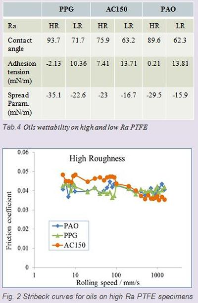 Table 4 Oils wettability on high and low Ra PTFE; Fig 2 Stribeck curves for oils on high Ra PTFE specimens