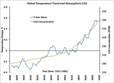 Global surface temperature trend and Atmospheric CO2 (From NASA-GISS, CDIAC NOAA ESRL)