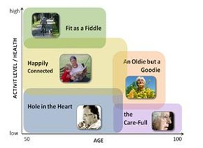 GOAL profiles of older people