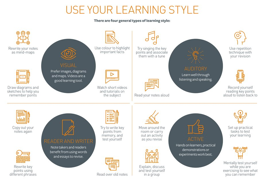 Use your learning style