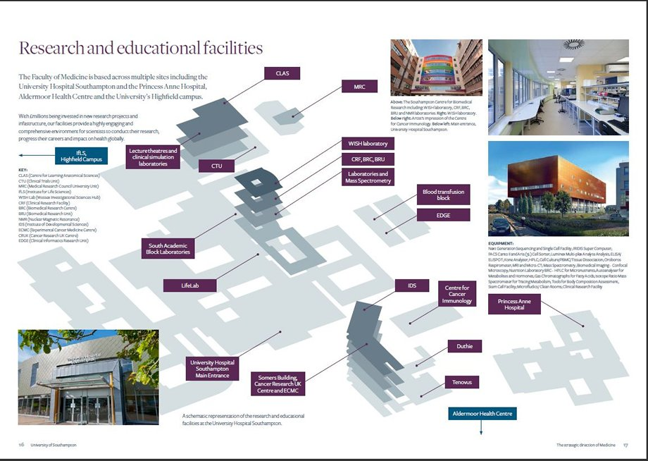 University of Southampton Faculty o