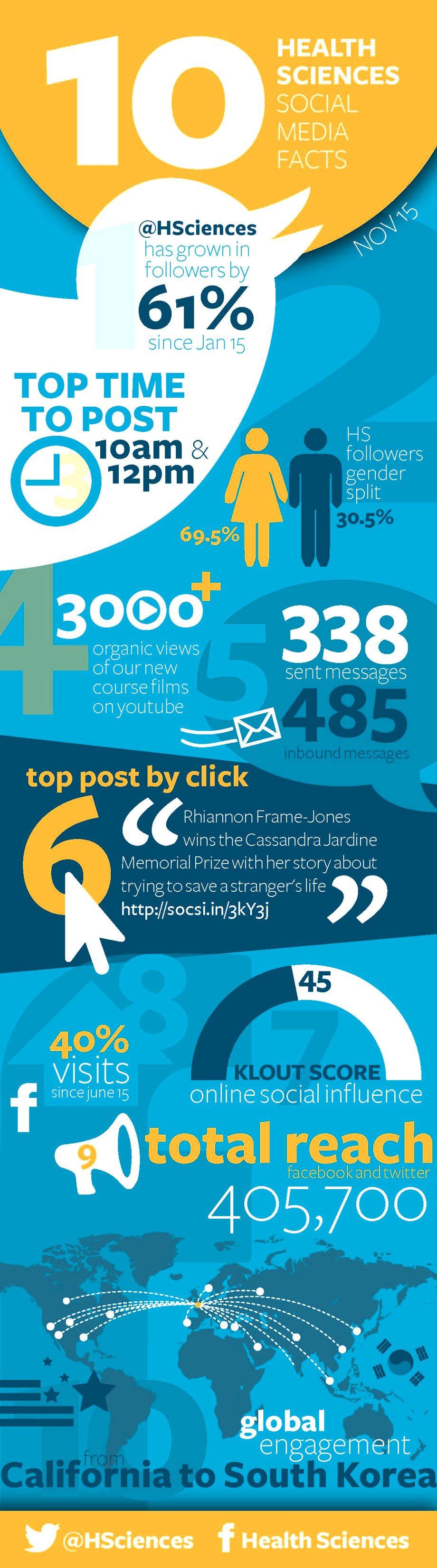 Health Sciences social media facts