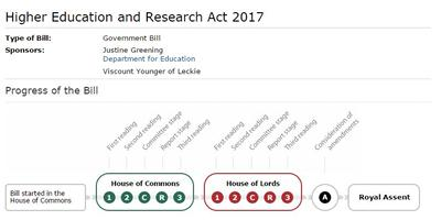 Higher Education and Research Act receives Royal Assent