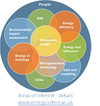 Areas of interest - details