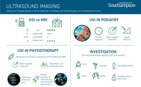 Novel techniques for ultrasound imaging in podiatry and physiotherapy