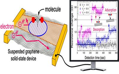 graphene single molecular sensor