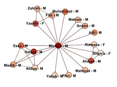 A Gephi learner network