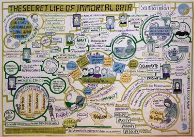 The Secret Life of Immortal Data