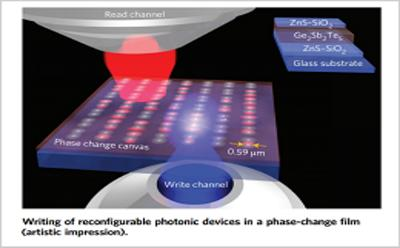 Discoveries in Photonics