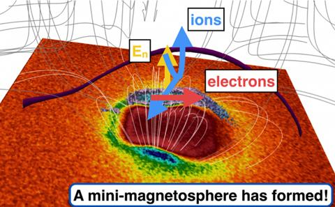 Magnetic field on the Moon