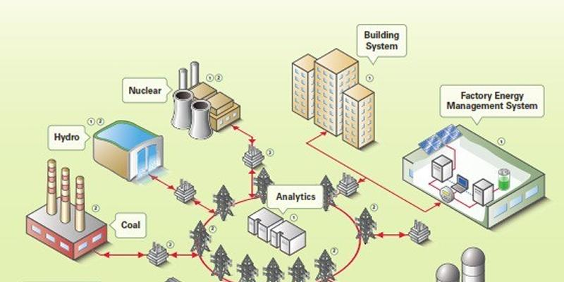 Figure 1: A fictitious microgrid network. This photo is obtained from National Instrument product webpage
