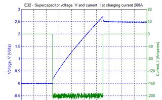 Terminal response of supercapacitor during 200A constant current charging.